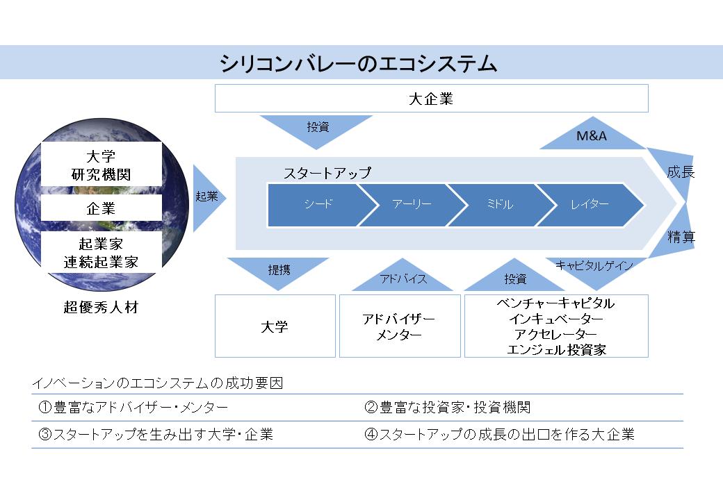 シリコンバレーのエコシステム